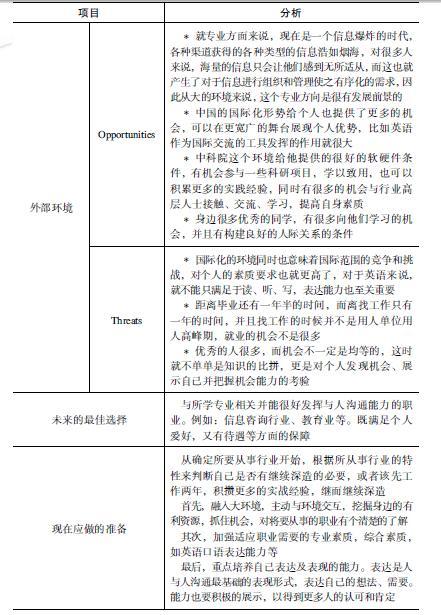 swot个人分析案例_二、案例演示_最新图书_求职指导_智联招聘