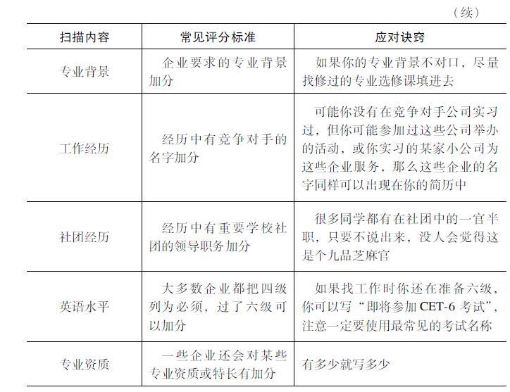 企业进行简历扫描的主要标准可以参考表2-1