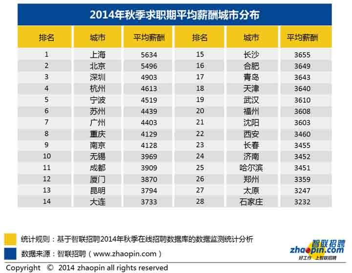 数据放送   智联招聘发布2014年秋季中国雇主需求与