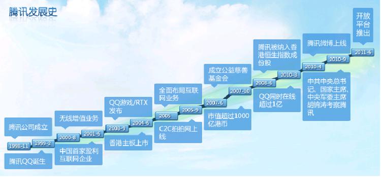 面向未来,坚持自主创新,树立民族品牌是腾讯公司的长远发展规划。目前,腾讯50%以上员工为研发人员。腾讯在即时通信、电子商务、在线支付、搜索引擎、信息安全以及游戏等方面都拥有了相当数量的专利申请。2007年,腾讯投资过亿元在北京、上海和深圳三地设立了中国互联网首家研究院腾讯研究院,进行互联网核心基础技术的自主研发,正逐步走上自主创新的民族产业发展之路。  开放平台