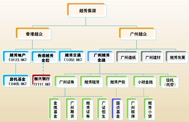 国企公司结构图